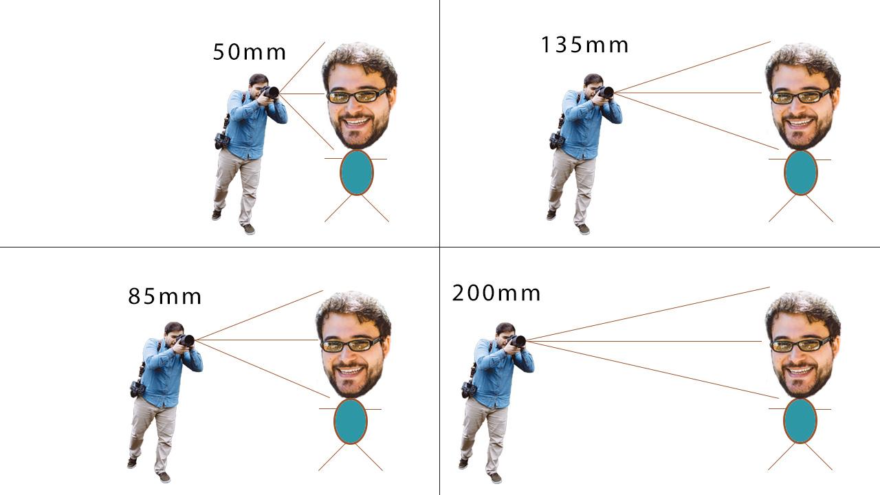 Parallax-Effekt-Brennweiten-Beispiel